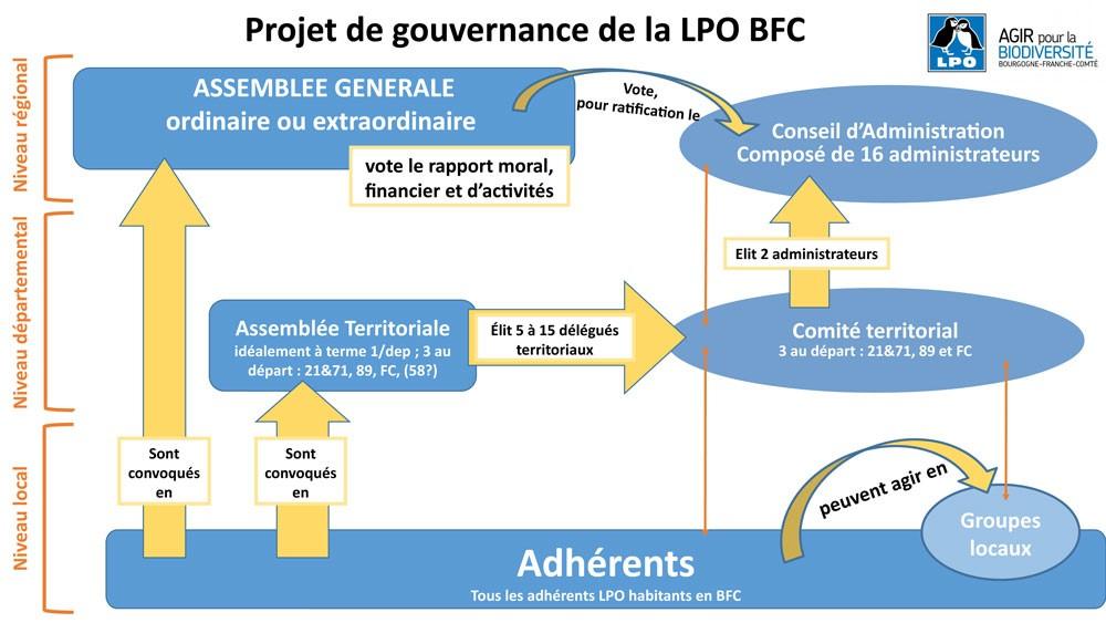 https://cdnfiles2.biolovision.net/franche-comte.lpo.fr/userfiles/lpo/Fusion2020-Graph2.jpg