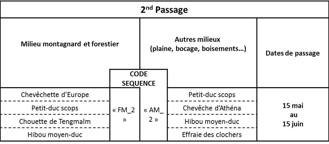 https://cdnfiles2.biolovision.net/observatoire-rapaces.lpo.fr/userfiles/EnquteRapacesNocturnes/Tableau3.jpg