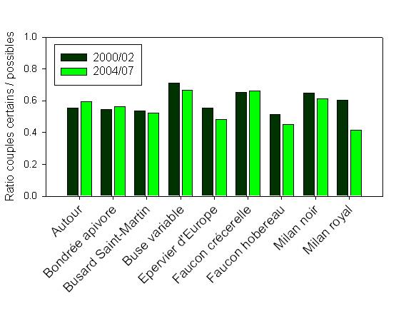 https://cdnfiles2.biolovision.net/observatoire-rapaces.lpo.fr/userfiles/Figure3.jpg