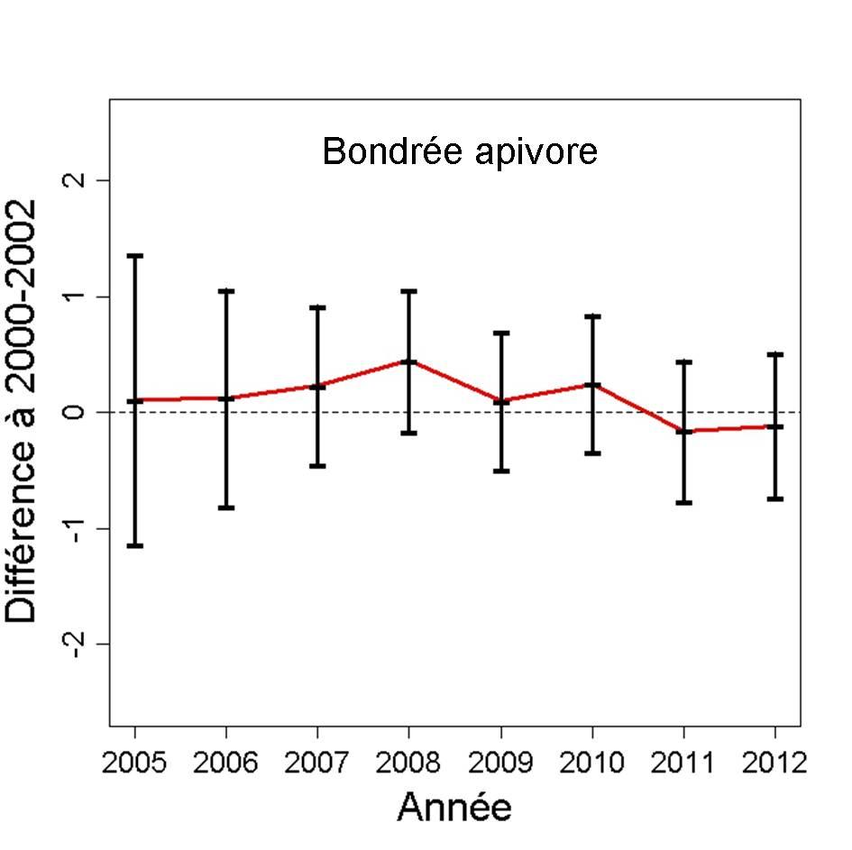 https://cdnfiles2.biolovision.net/observatoire-rapaces.lpo.fr/userfiles/bulletins/201315BOAPGraph.jpg