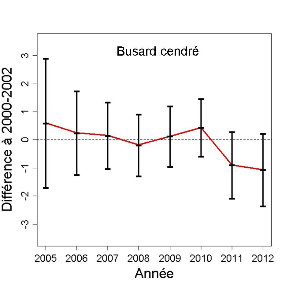 https://cdnfiles2.biolovision.net/observatoire-rapaces.lpo.fr/userfiles/bulletins/201315BUCEGraph.jpg