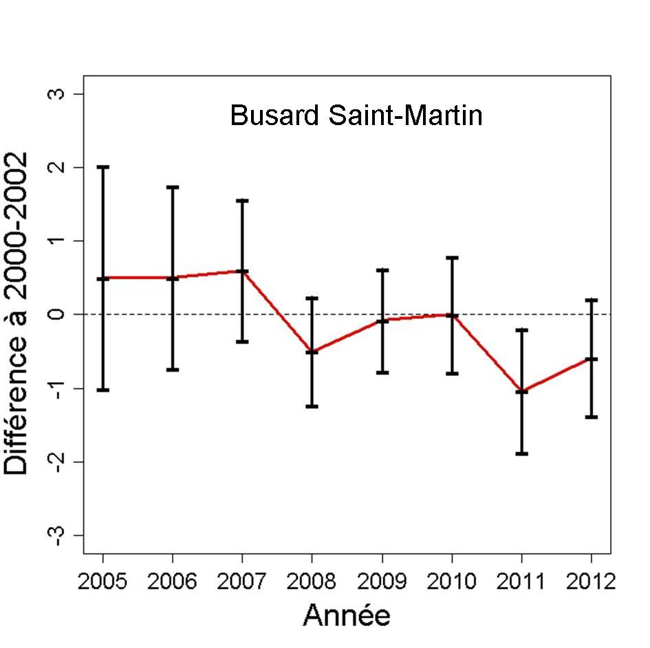 https://cdnfiles2.biolovision.net/observatoire-rapaces.lpo.fr/userfiles/bulletins/201315BUSMGraph.jpg