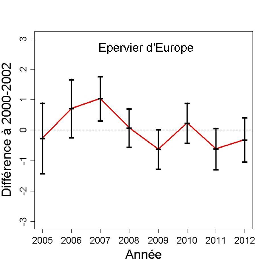 https://cdnfiles2.biolovision.net/observatoire-rapaces.lpo.fr/userfiles/bulletins/201315EPEUGraph.jpg
