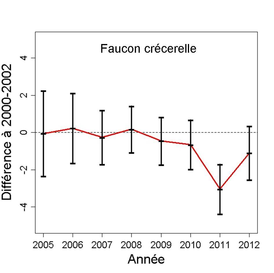 https://cdnfiles2.biolovision.net/observatoire-rapaces.lpo.fr/userfiles/bulletins/201315FACEGraph.jpg
