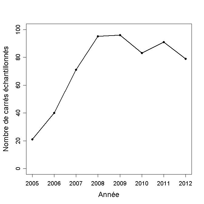 https://cdnfiles2.biolovision.net/observatoire-rapaces.lpo.fr/userfiles/bulletins/201315NombreCarrsGraph.jpg