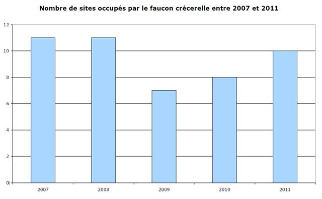 Faucon crécerelle sites occupés 2006-2011